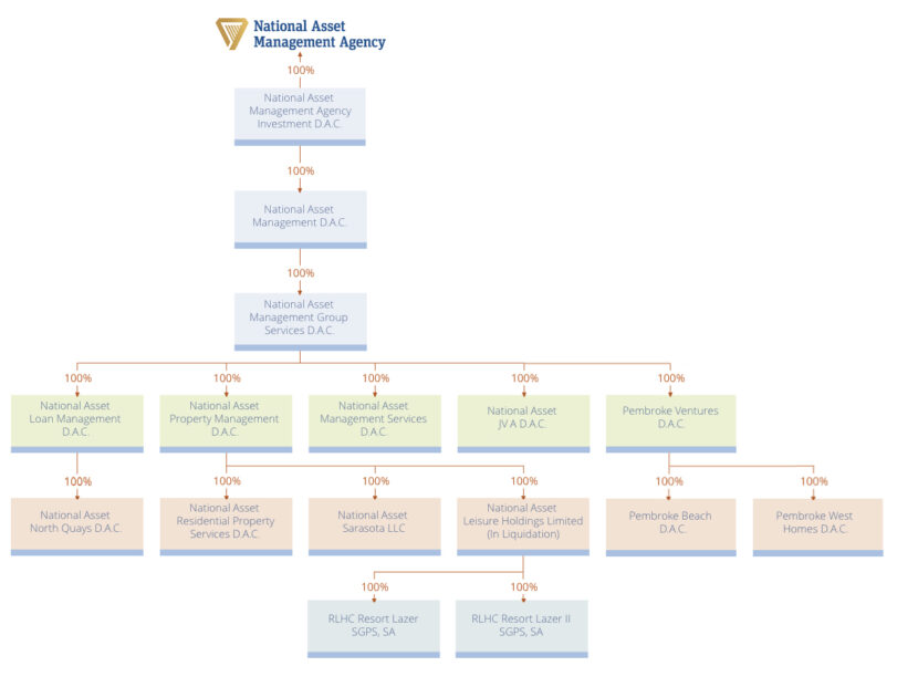 Infographic displaying NAMA Group Structure