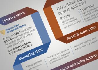 Infographic - NAMA profit distribution